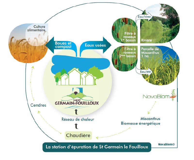 Un Cas D'économie Circulaire à Saint-Germain Le Fouilloux : épuration De L'eau Et Production De Chaleur Pour La Collectivité